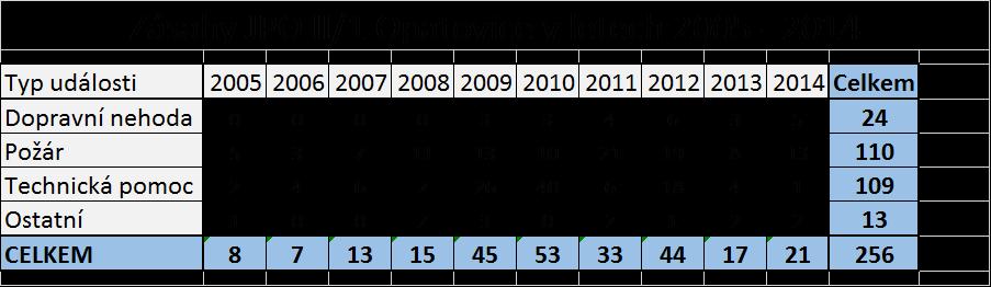 Zásahy 2005 - 2014